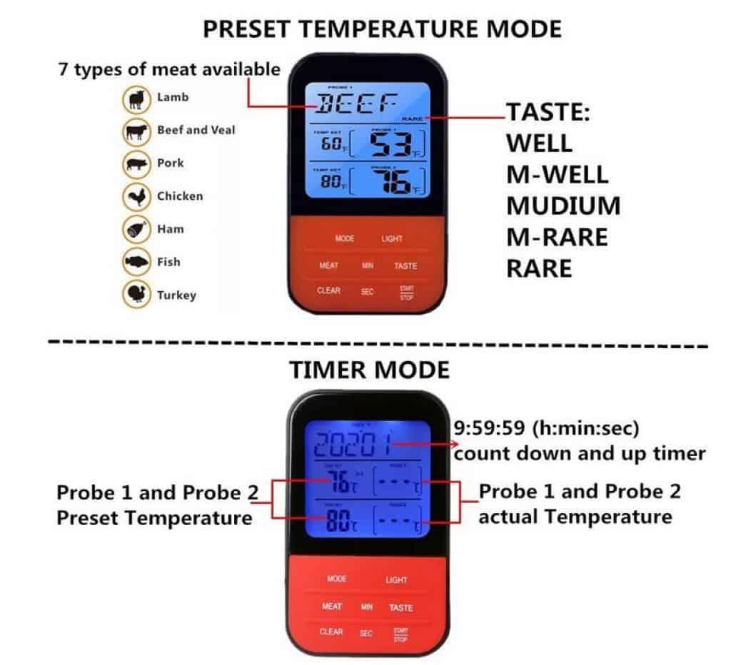 update funk grill thermometer mit 2 sonden und 30 meter reichweite dank gutschein f r nur 23. Black Bedroom Furniture Sets. Home Design Ideas